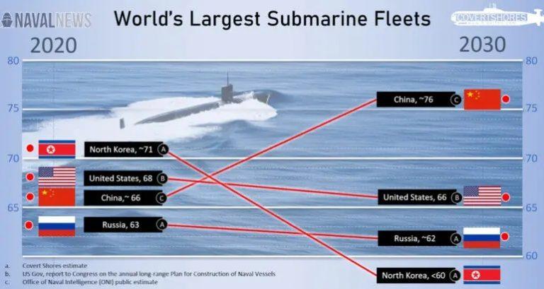 زیردریایی چین