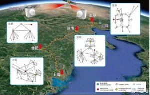 آزمایش ارتباطات کوانتومی